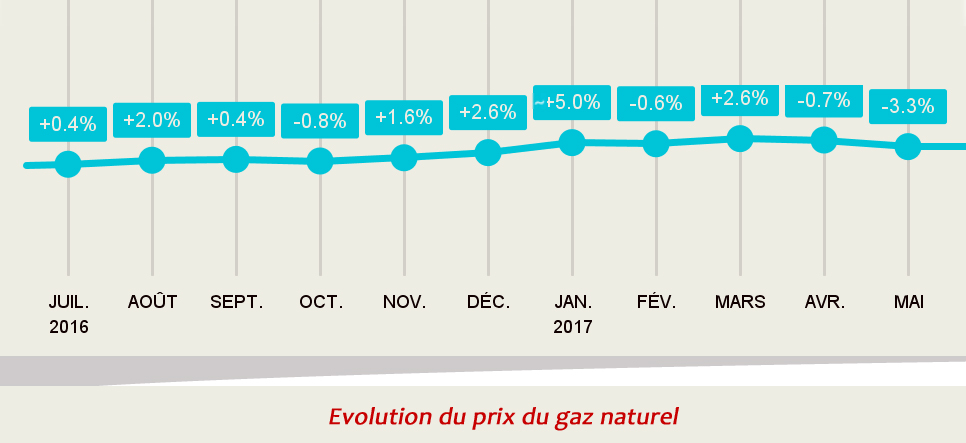 Evolution-du-prix-du-gaz-naturel-au-1er-juin 2-2017