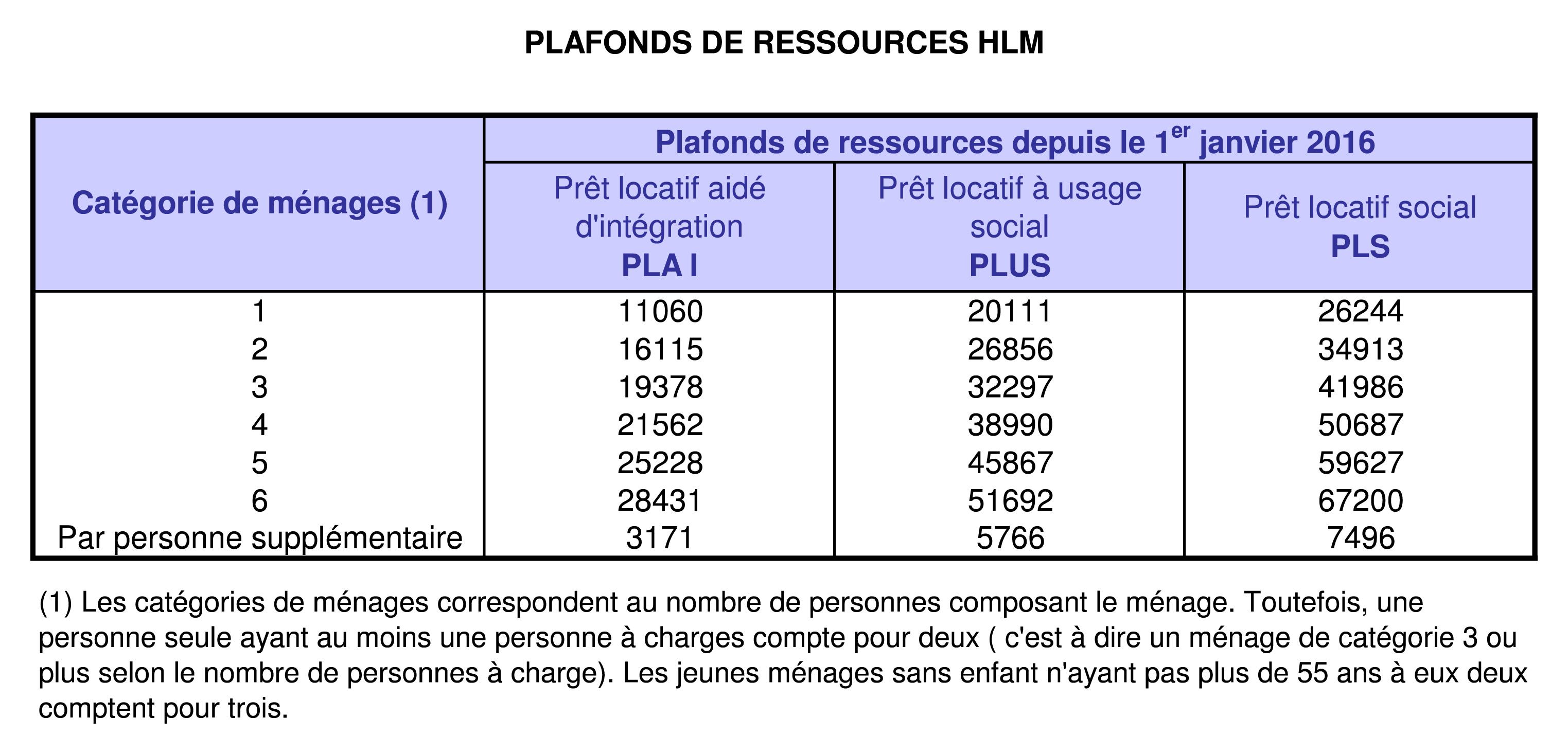 Les plafonds de ressources pour acc s un logement hlm - Plafond ressources allocation logement ...